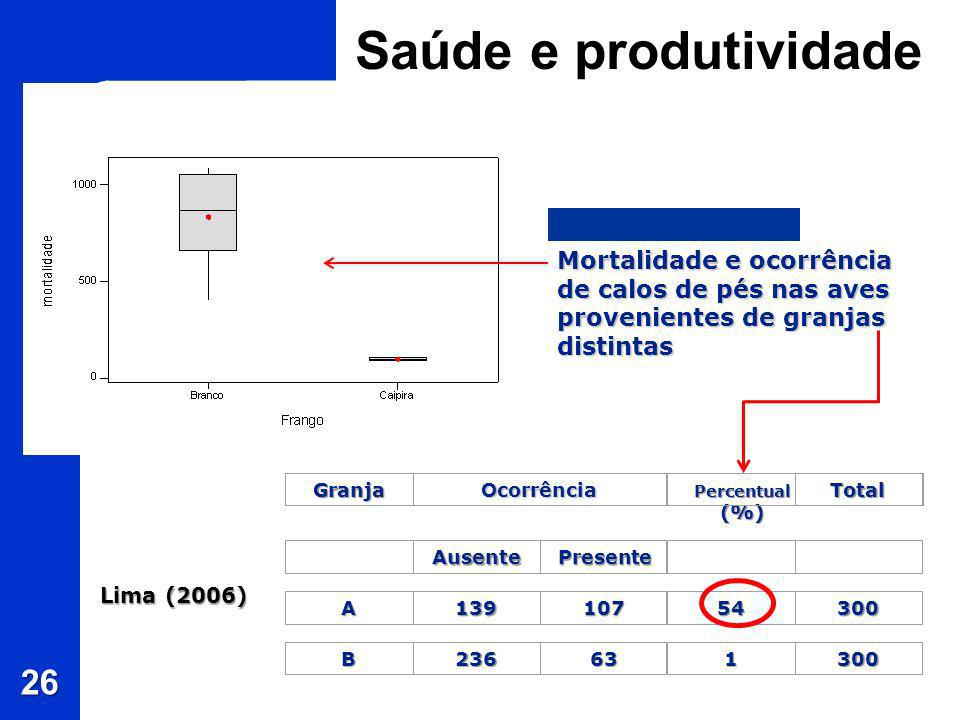 Saúde e produtividade Mortalidade e ocorrência de calos de pés nas aves provenientes de granjas distintas.
