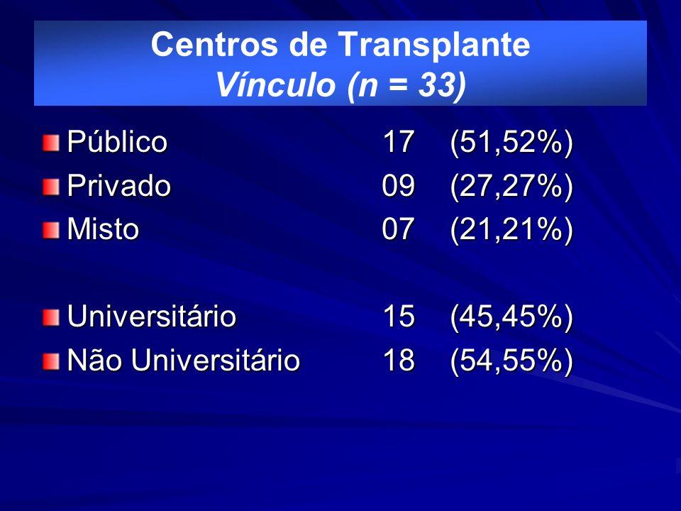 Centros de Transplante Vínculo (n = 33)