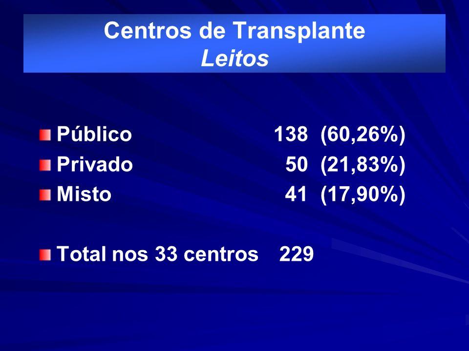 Centros de Transplante Leitos
