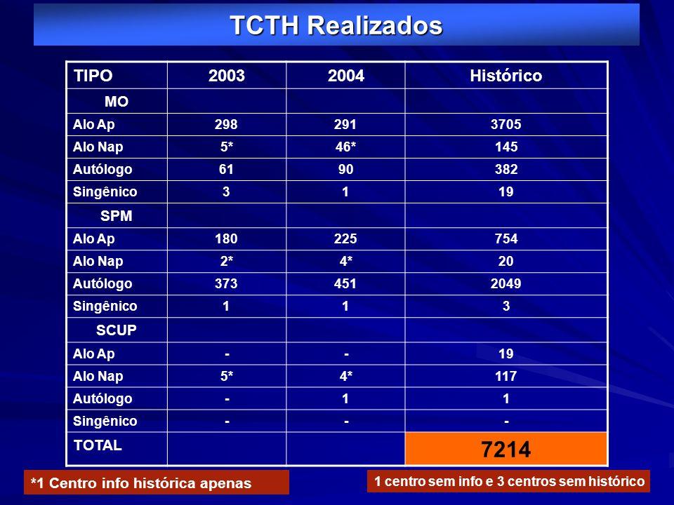 TCTH Realizados 7214 TIPO 2003 2004 Histórico MO SPM SCUP TOTAL