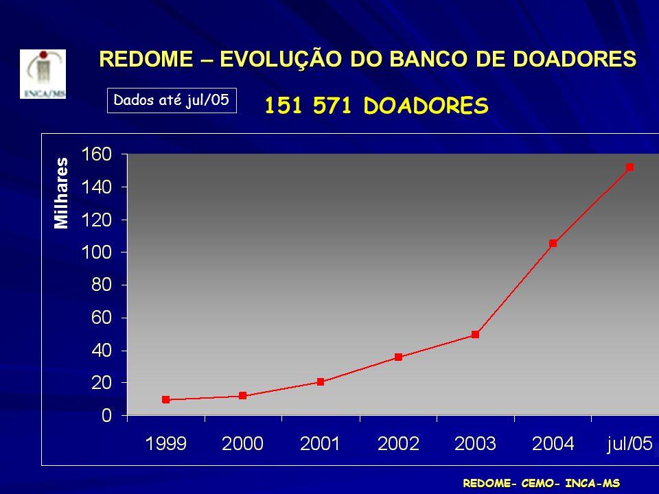 REDOME – EVOLUÇÃO DO BANCO DE DOADORES