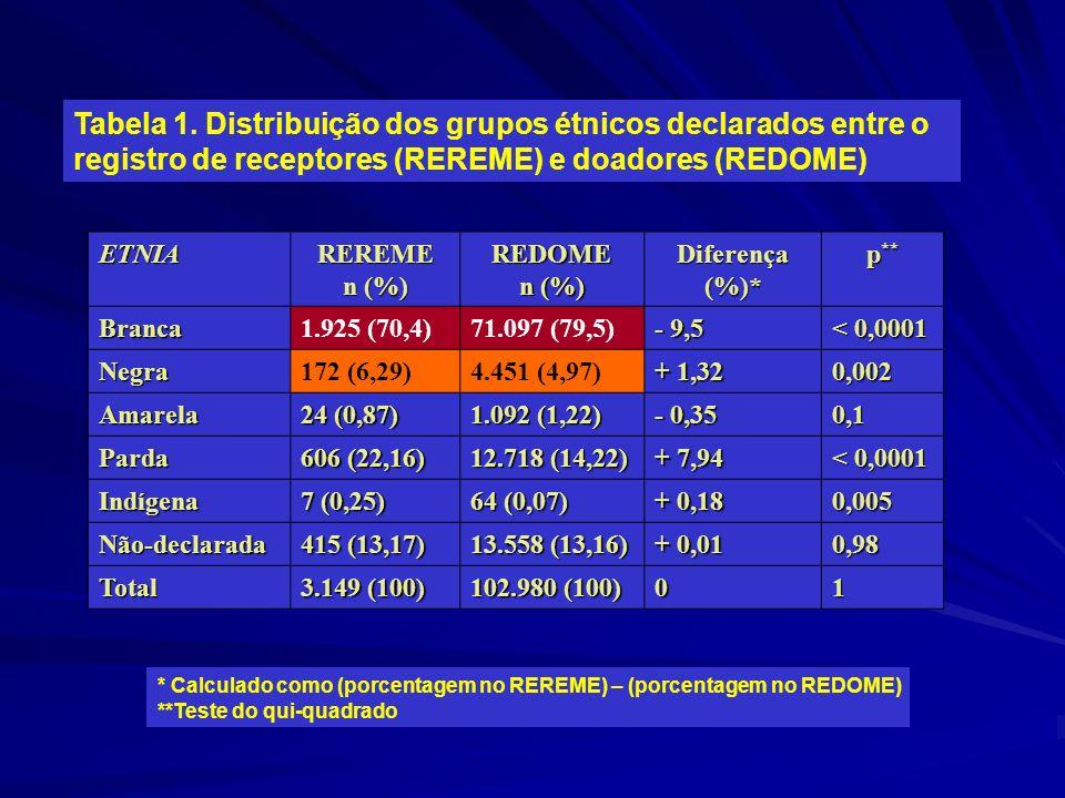 Tabela 1. Distribuição dos grupos étnicos declarados entre o registro de receptores (REREME) e doadores (REDOME)