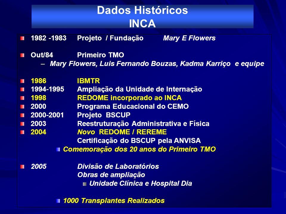 Dados Históricos INCA 1982 -1983 Projeto / Fundação Mary E Flowers