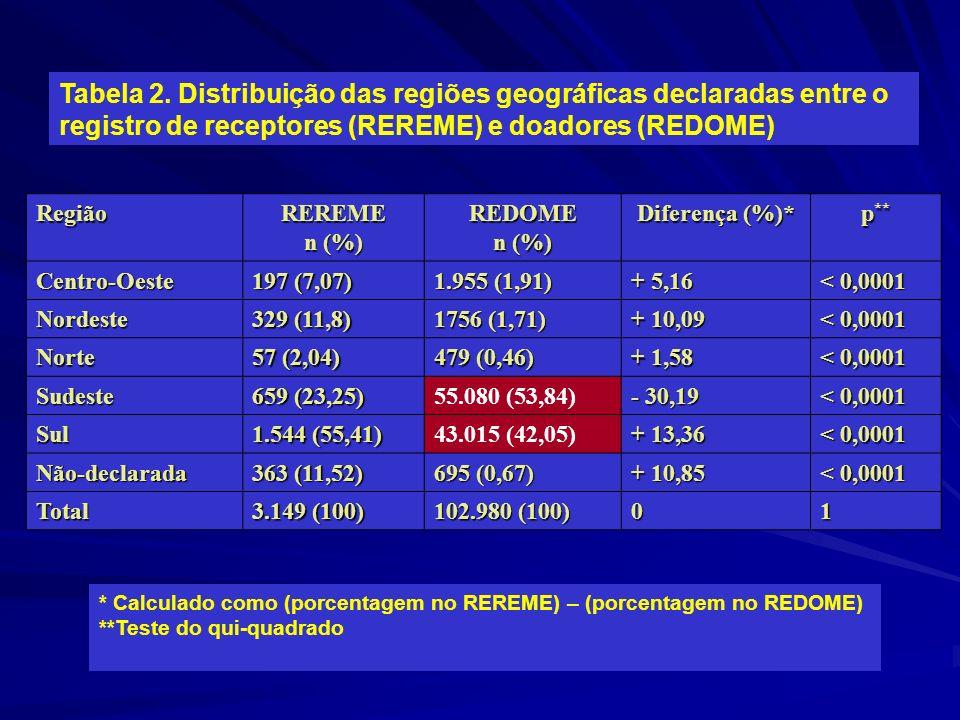 Tabela 2. Distribuição das regiões geográficas declaradas entre o registro de receptores (REREME) e doadores (REDOME)