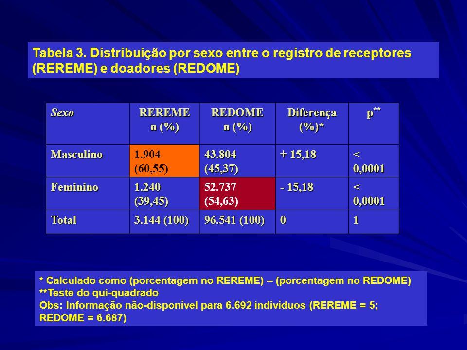 Tabela 3. Distribuição por sexo entre o registro de receptores (REREME) e doadores (REDOME)