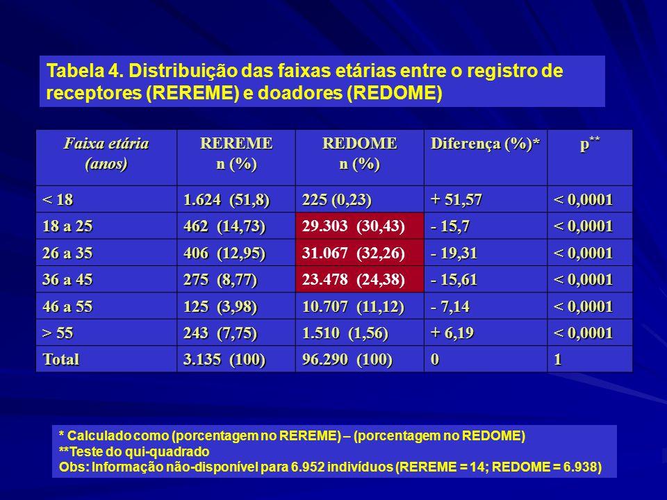 Tabela 4. Distribuição das faixas etárias entre o registro de receptores (REREME) e doadores (REDOME)