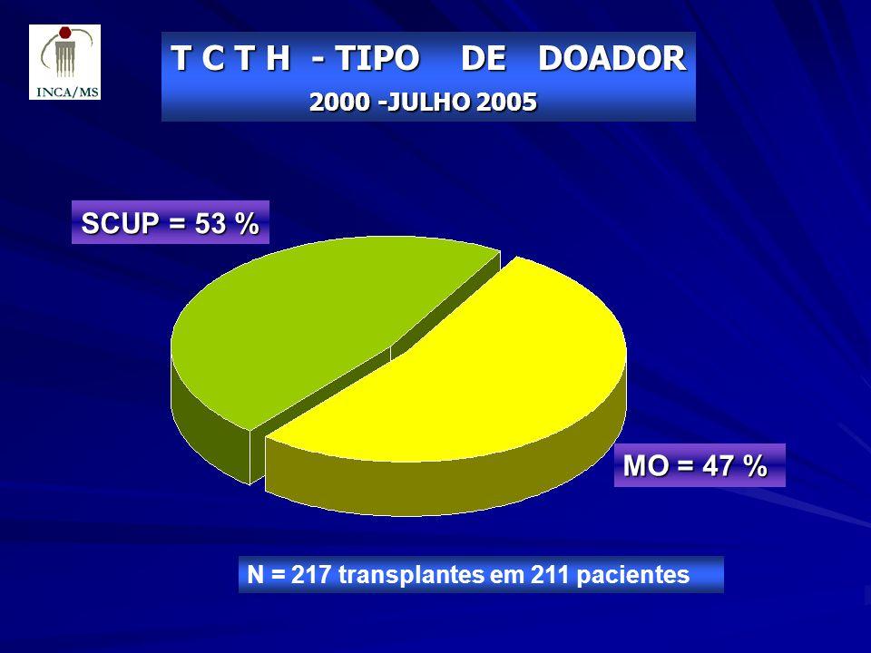 T C T H - TIPO DE DOADOR SCUP = 53 % MO = 47 % 2000 -JULHO 2005
