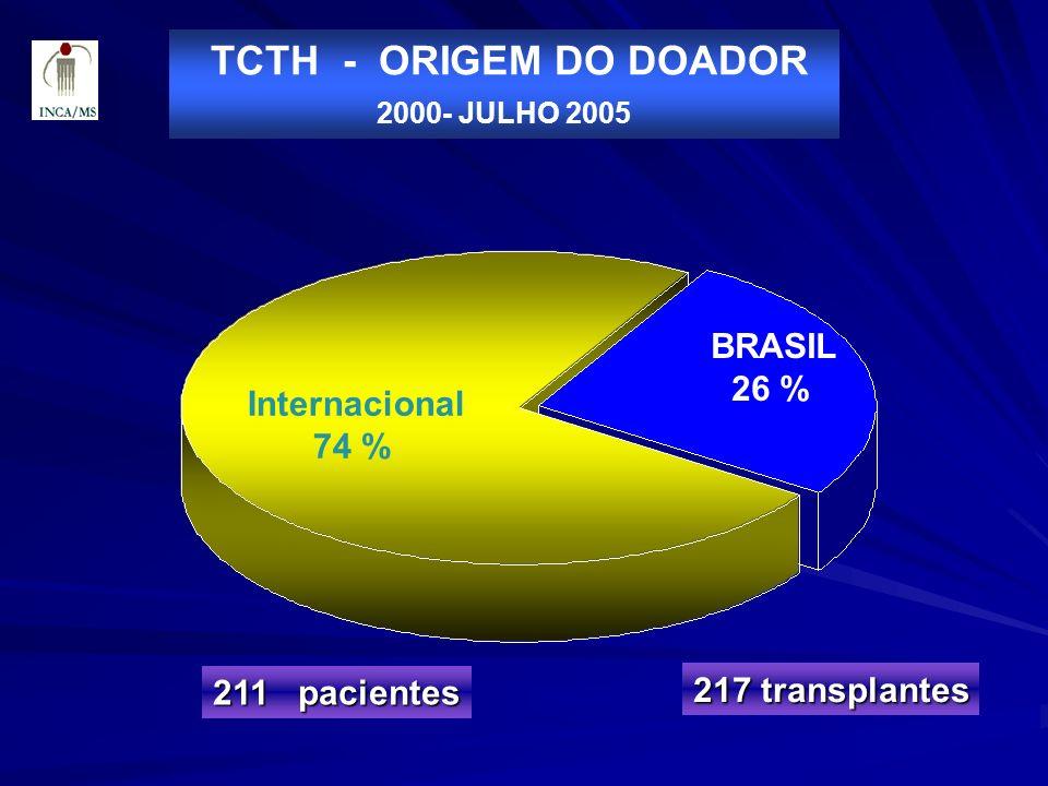 TCTH - ORIGEM DO DOADOR BRASIL 26 % Internacional 74 % 211 pacientes
