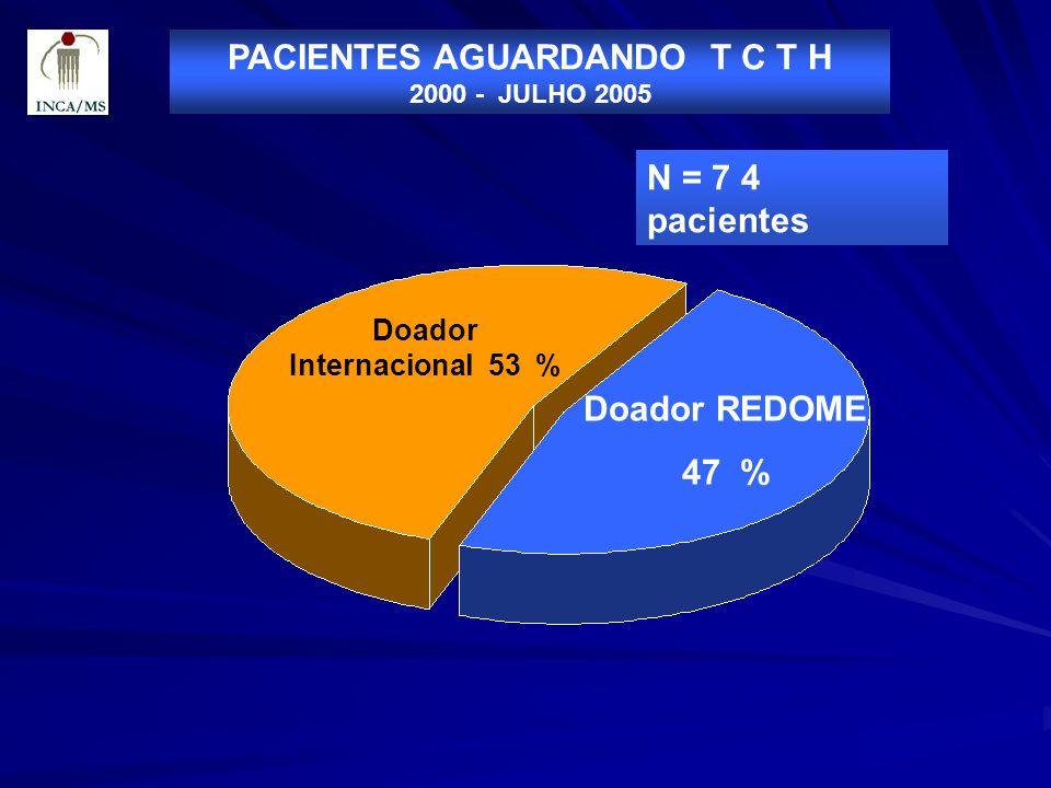PACIENTES AGUARDANDO T C T H Doador Internacional 53 %
