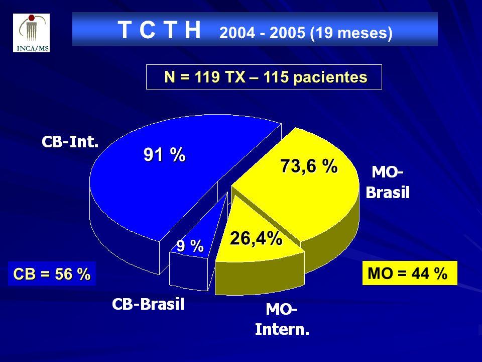 T C T H 2004 - 2005 (19 meses)N = 119 TX – 115 pacientes.