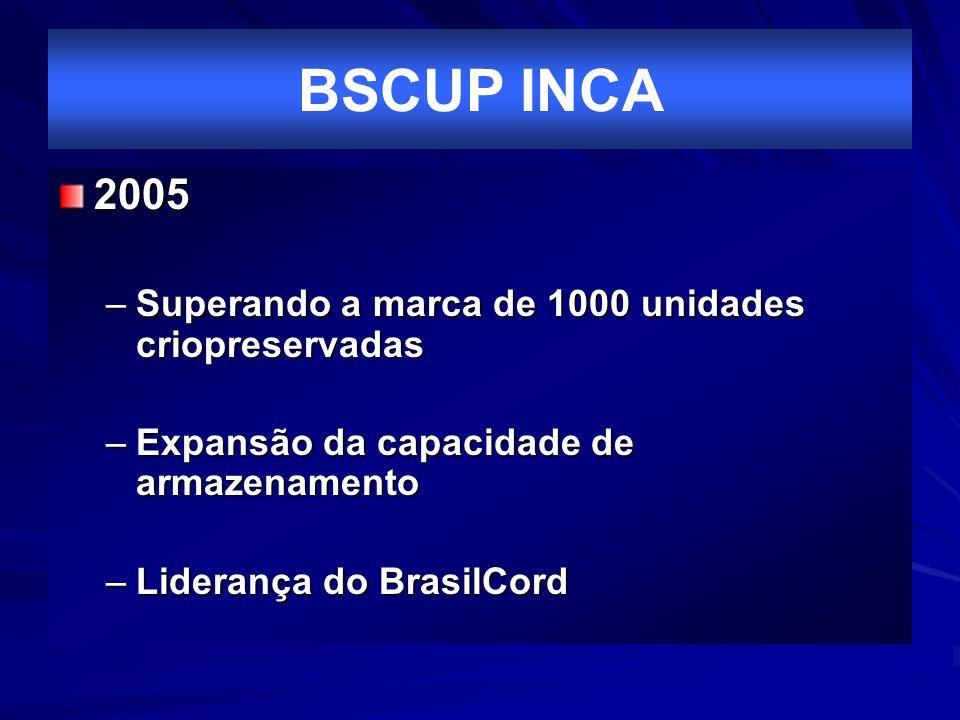 BSCUP INCA 2005 Superando a marca de 1000 unidades criopreservadas