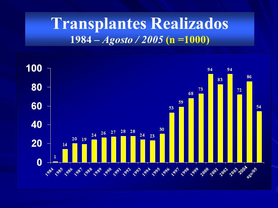 Transplantes Realizados 1984 – Agosto / 2005 (n =1000)