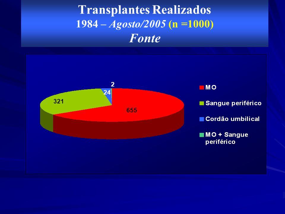 Transplantes Realizados 1984 – Agosto/2005 (n =1000) Fonte