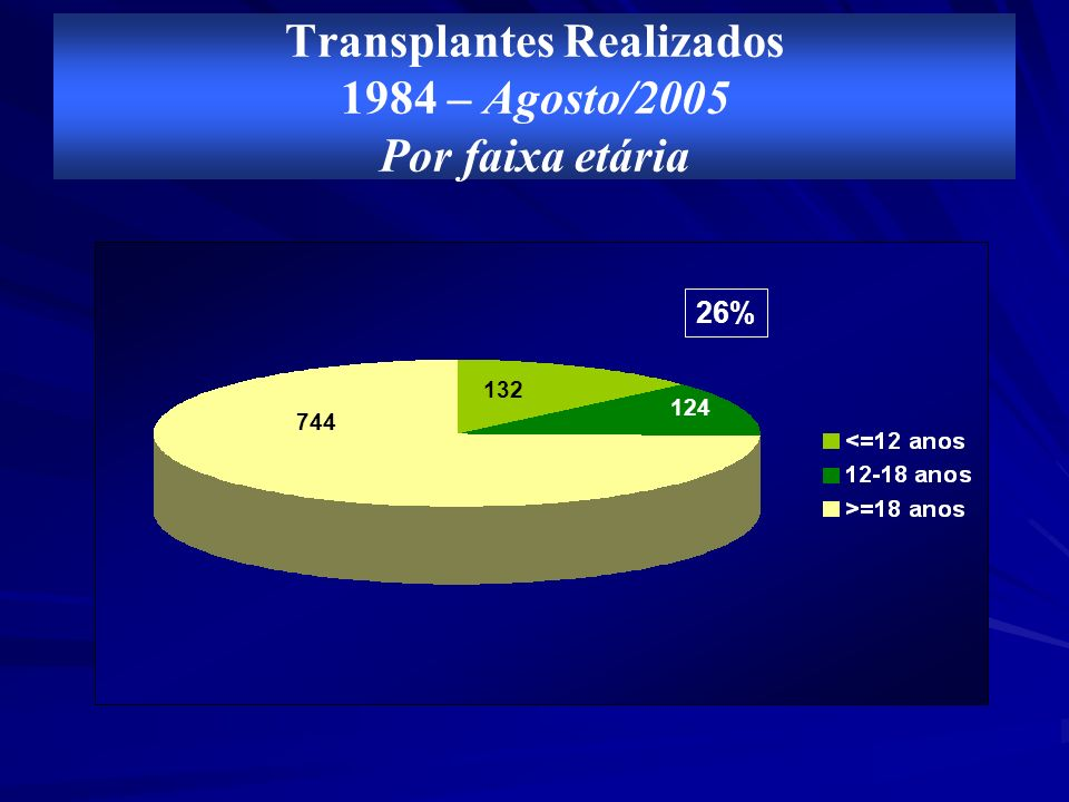 Transplantes Realizados 1984 – Agosto/2005 Por faixa etária