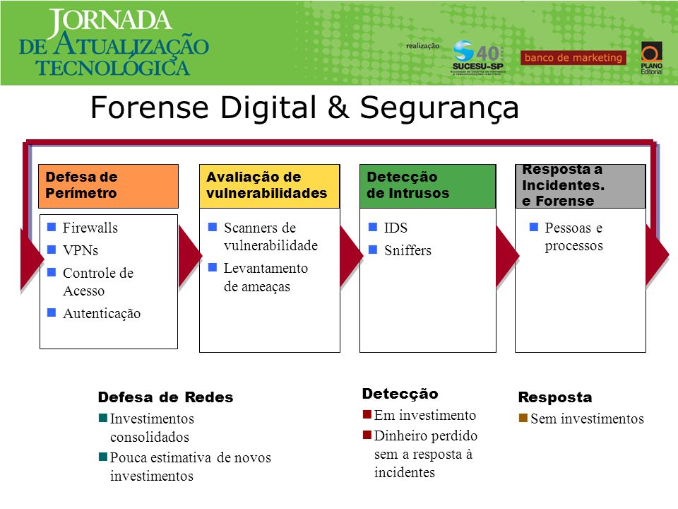 Forense Digital & Segurança