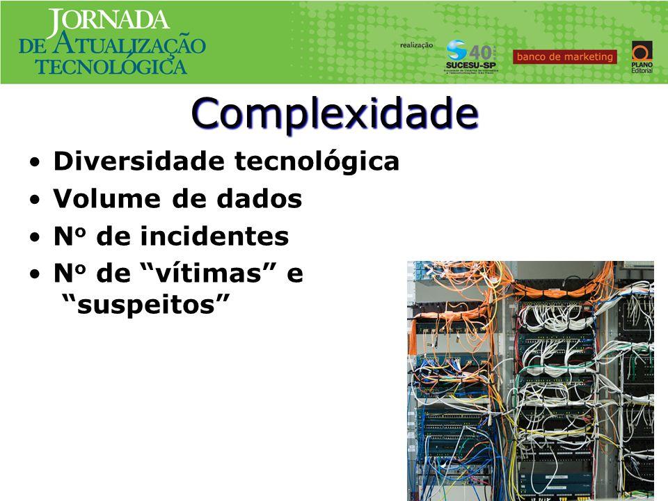 Complexidade Diversidade tecnológica Volume de dados No de incidentes