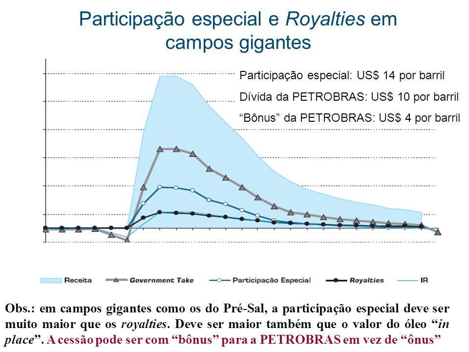Participação especial e Royalties em campos gigantes
