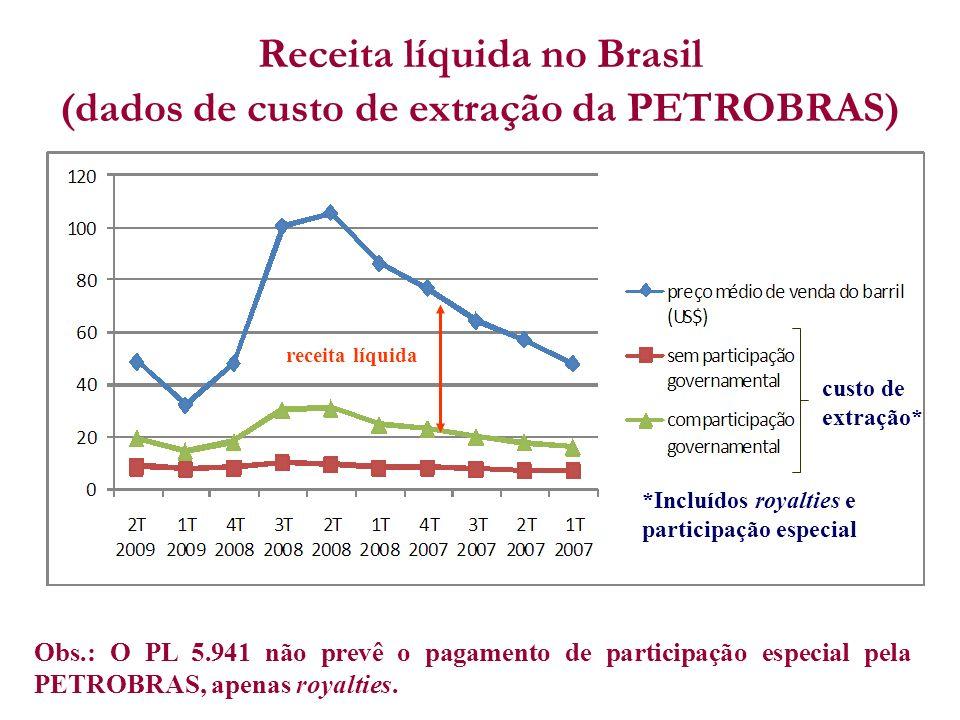 Receita líquida no Brasil (dados de custo de extração da PETROBRAS)