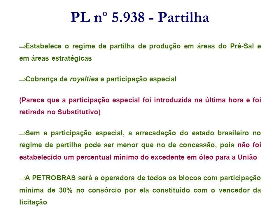 PL nº 5.938 - Partilha Estabelece o regime de partilha de produção em áreas do Pré-Sal e em áreas estratégicas.