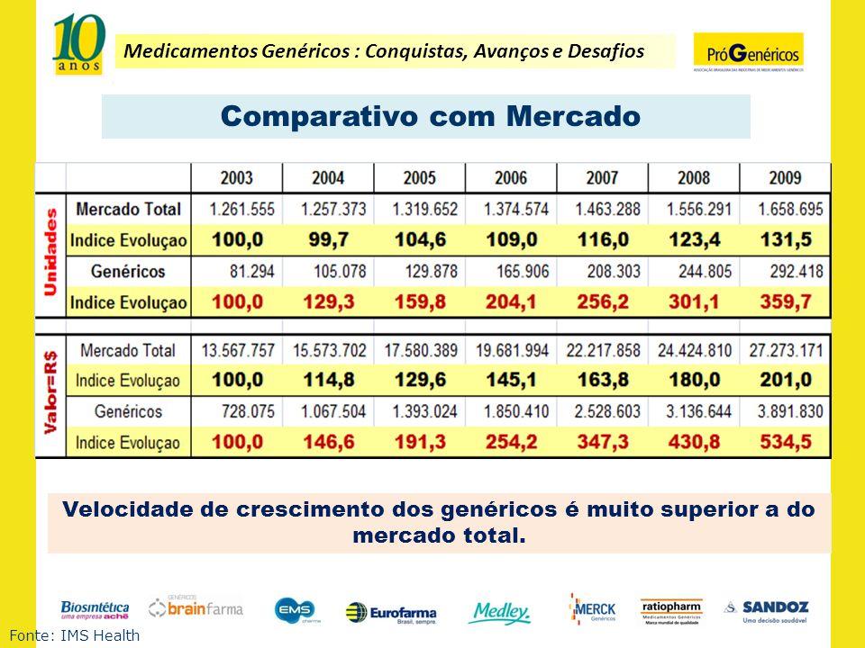 Comparativo com Mercado