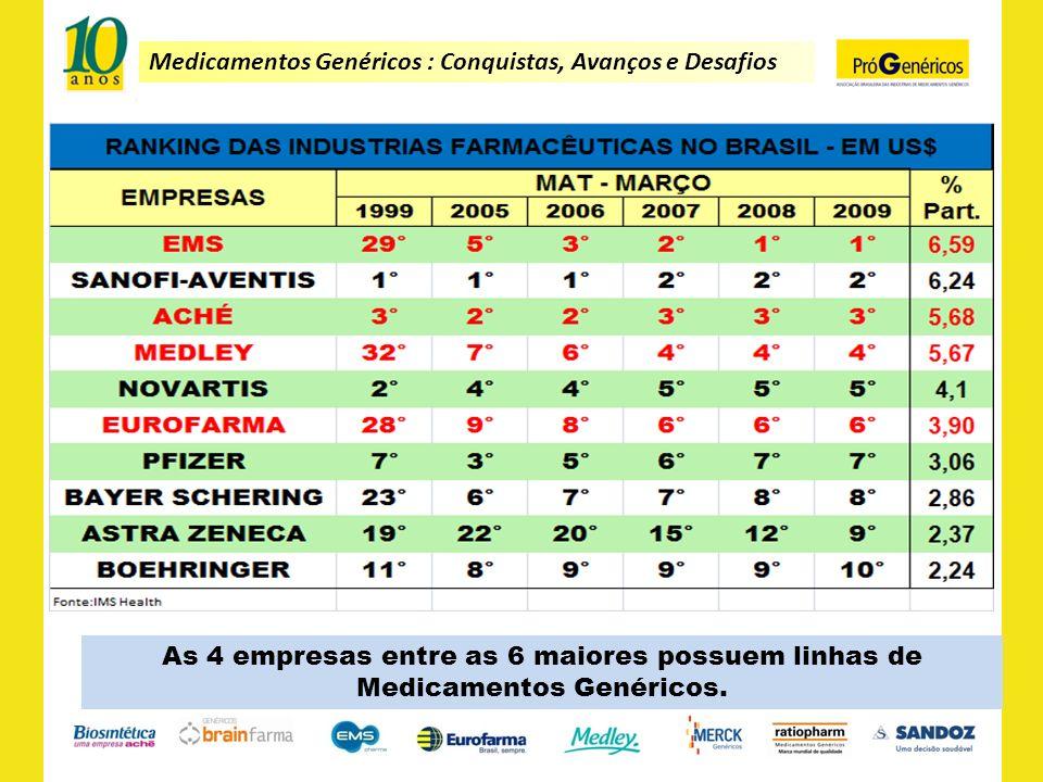 As 4 empresas entre as 6 maiores possuem linhas de Medicamentos Genéricos.