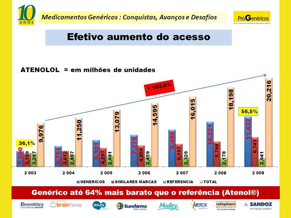 Efetivo aumento do acesso