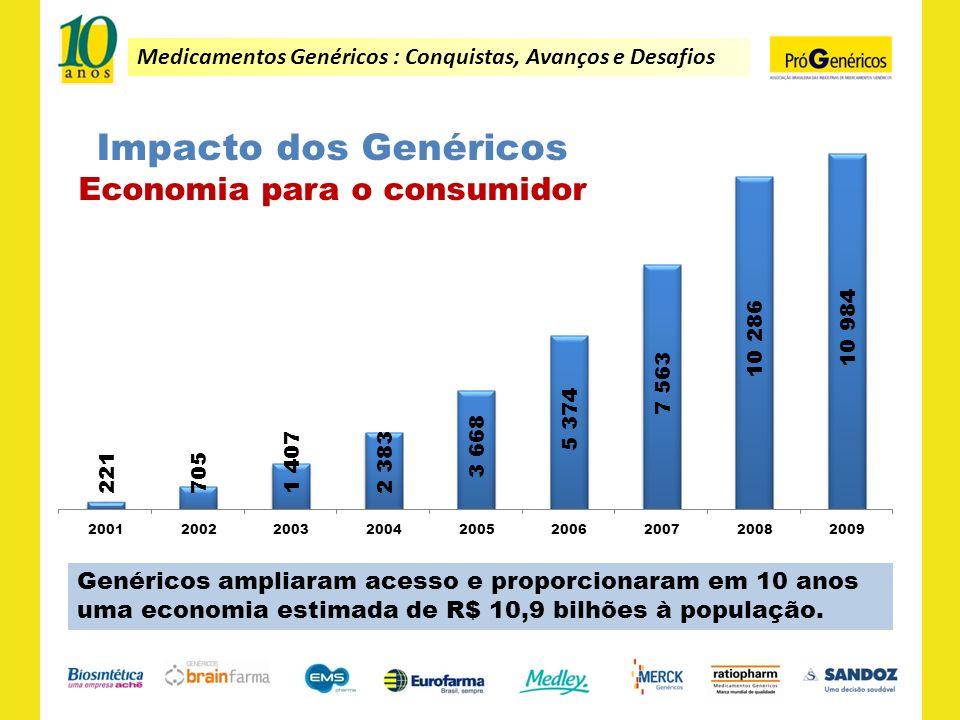 Genéricos ampliaram acesso e proporcionaram em 10 anos uma economia estimada de R$ 10,9 bilhões à população.
