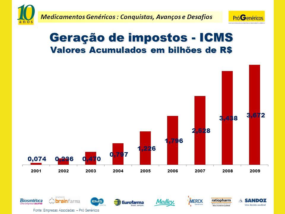 Geração de impostos - ICMS Valores Acumulados em bilhões de R$