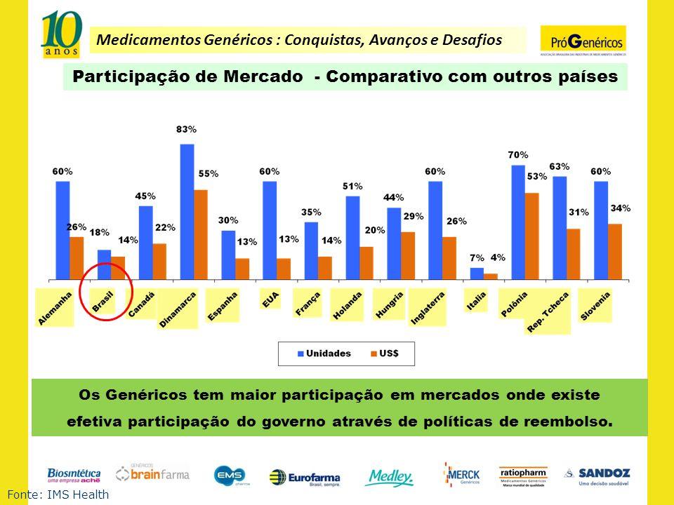 Participação de Mercado - Comparativo com outros países