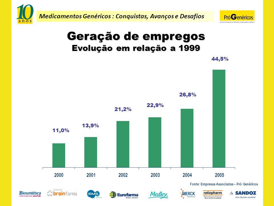 Geração de empregos Evolução em relação a 1999