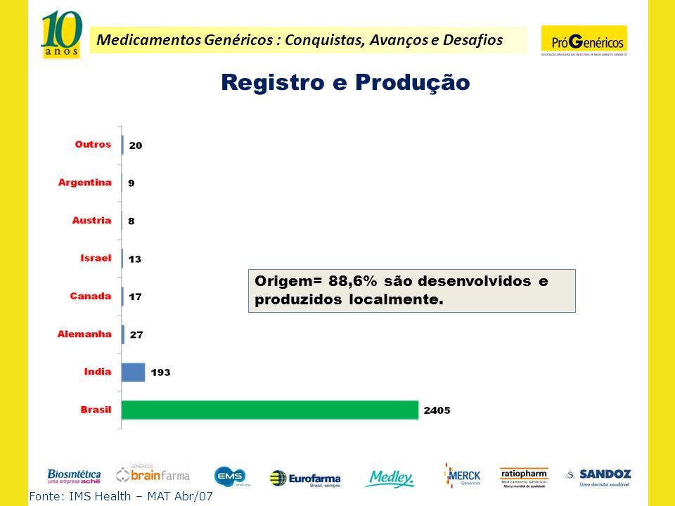 Registro e Produção Origem= 88,6% são desenvolvidos e produzidos localmente.
