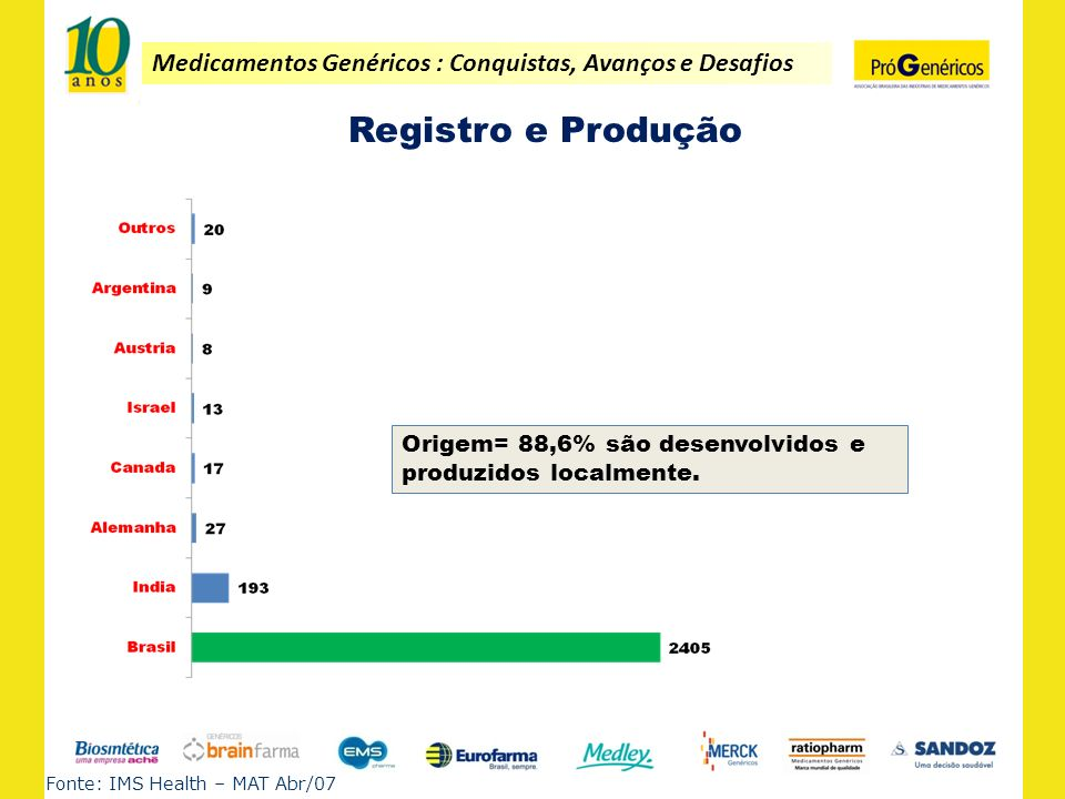 Registro e ProduçãoOrigem= 88,6% são desenvolvidos e produzidos localmente.