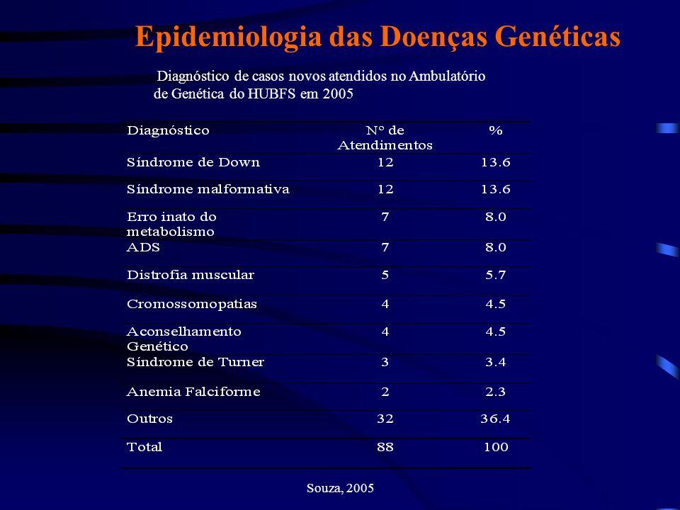 Epidemiologia das Doenças Genéticas