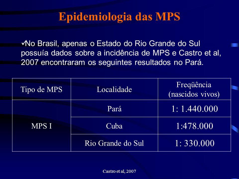 Epidemiologia das MPS 1: 1.440.000 1:478.000 1: 330.000