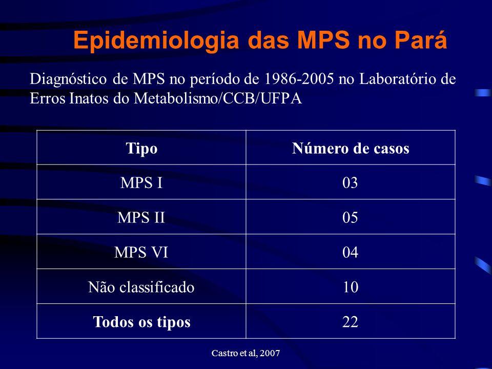 Epidemiologia das MPS no Pará