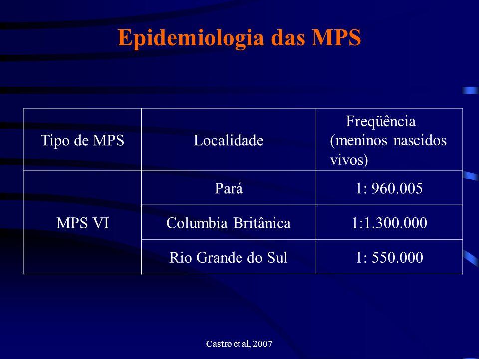 Epidemiologia das MPS Tipo de MPS Localidade