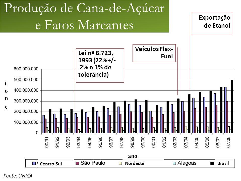 Produção de Cana-de-Açúcar e Fatos Marcantes