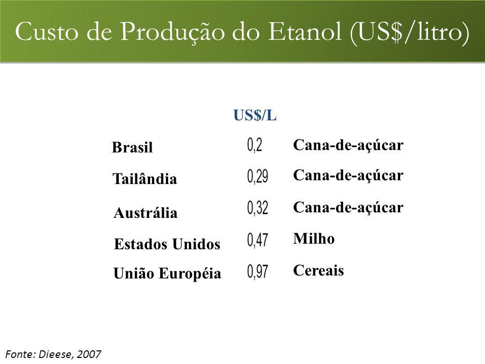 Custo de Produção do Etanol (US$/litro)