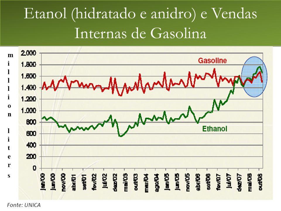 Etanol (hidratado e anidro) e Vendas Internas de Gasolina