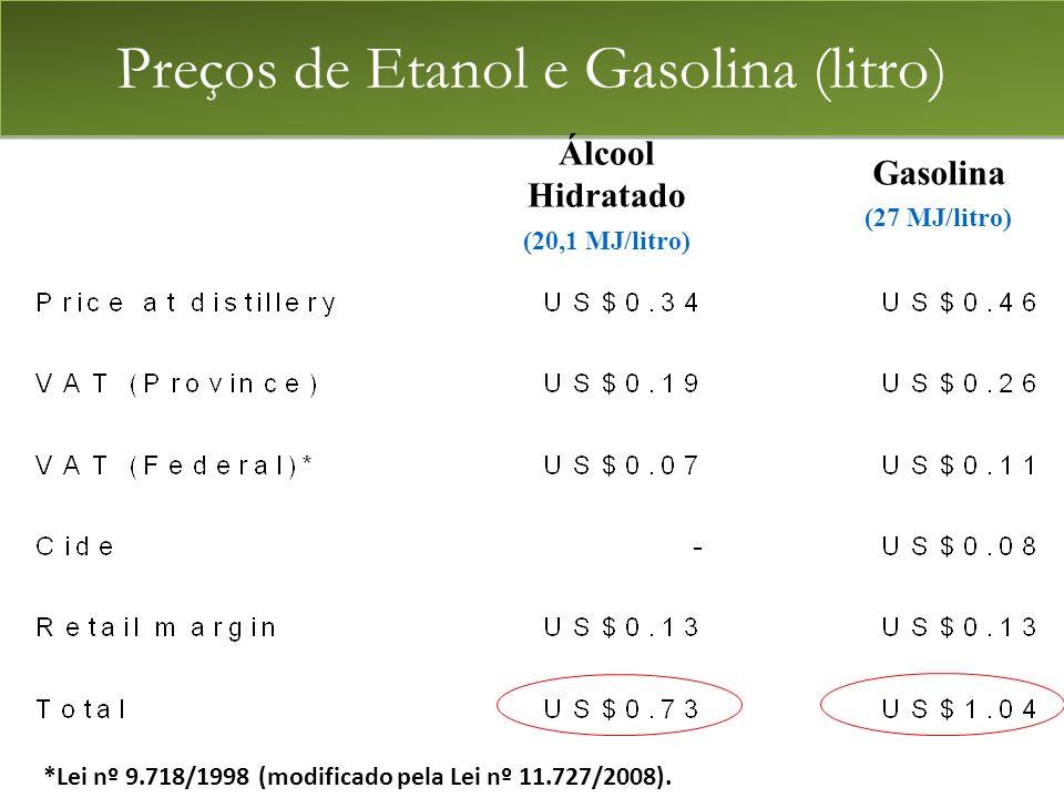 Preços de Etanol e Gasolina (litro)