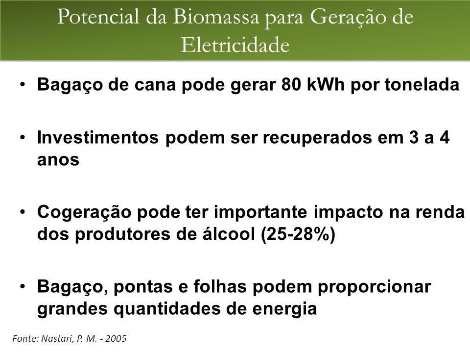 Potencial da Biomassa para Geração de Eletricidade