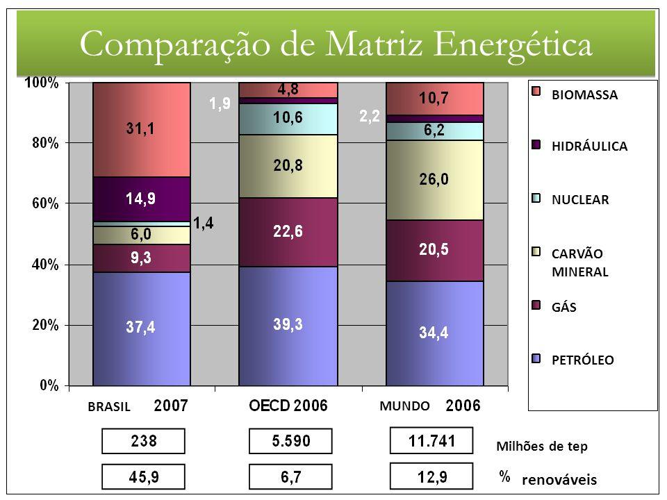 Comparação de Matriz Energética