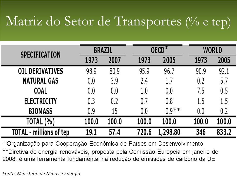 Matriz do Setor de Transportes (% e tep)