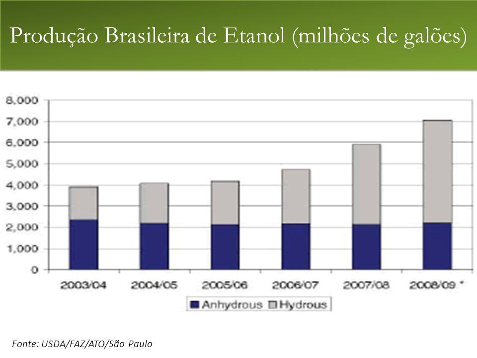 Produção Brasileira de Etanol (milhões de galões)