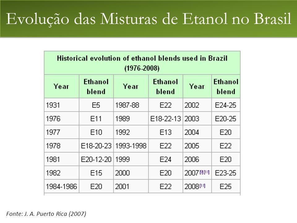 Evolução das Misturas de Etanol no Brasil
