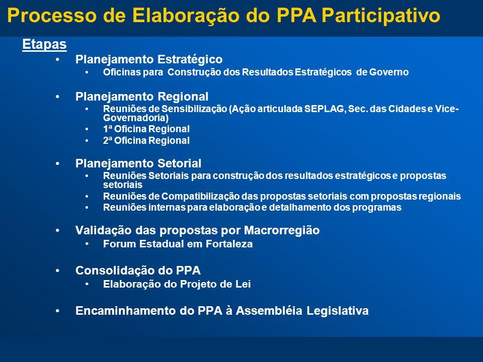 Processo de Elaboração do PPA Participativo