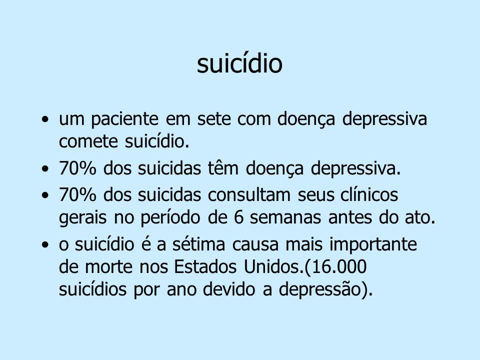 suicídio um paciente em sete com doença depressiva comete suicídio.