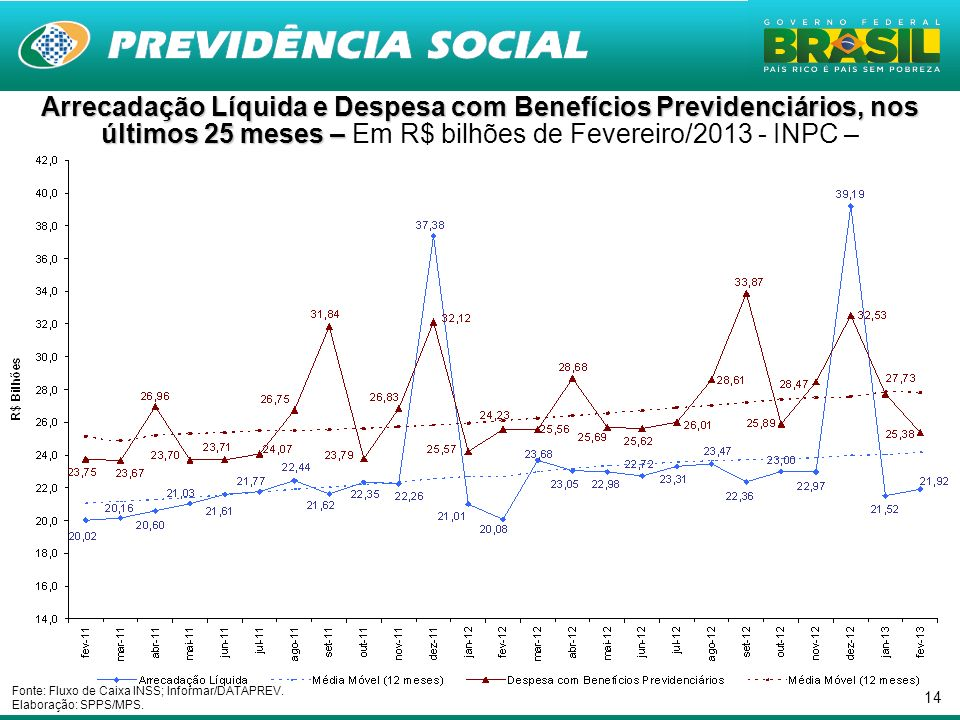 Arrecadação Líquida e Despesa com Benefícios Previdenciários, nos últimos 25 meses – Em R$ bilhões de Fevereiro/2013 - INPC –