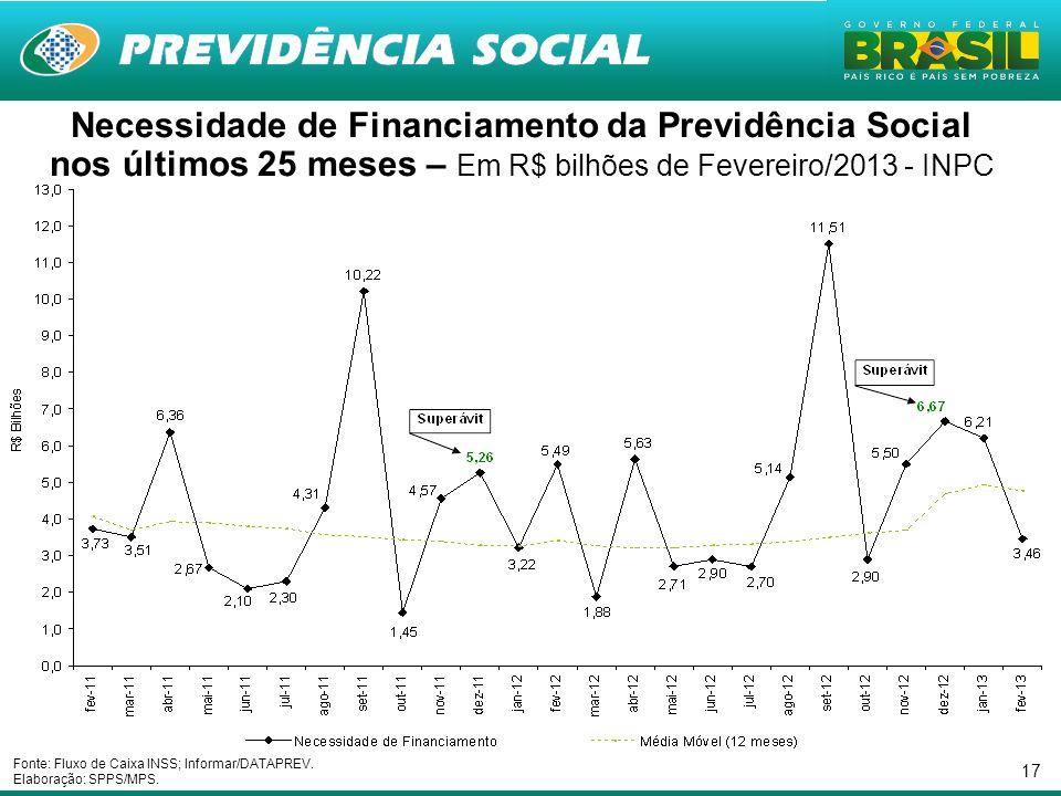 Necessidade de Financiamento da Previdência Social nos últimos 25 meses – Em R$ bilhões de Fevereiro/2013 - INPC