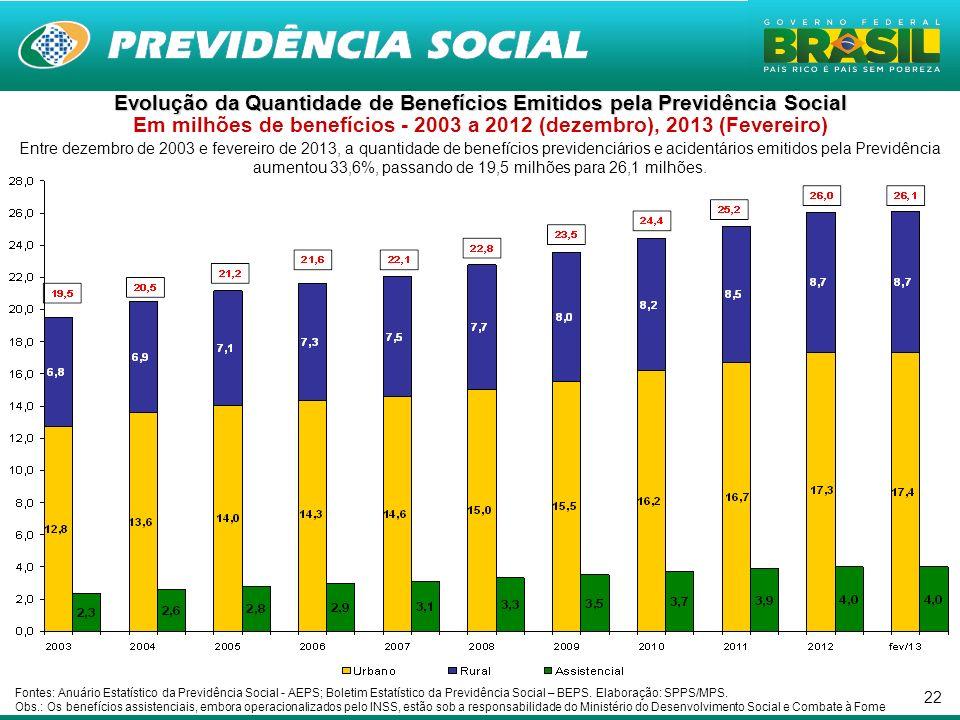 Evolução da Quantidade de Benefícios Emitidos pela Previdência Social Em milhões de benefícios - 2003 a 2012 (dezembro), 2013 (Fevereiro)